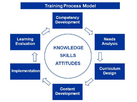 aligning training design and learning process Training needs assessment aligning learning and capability  aspect of the training process: training needs assessment (tna)  that drive training design and .